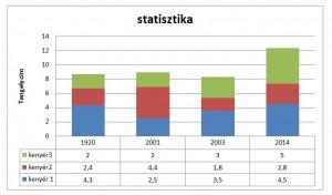 statisztikai grafikon illusztráció