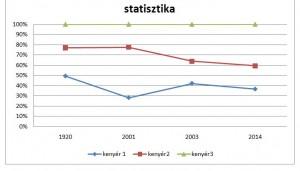 statisztika vonaldiagram illusztráció